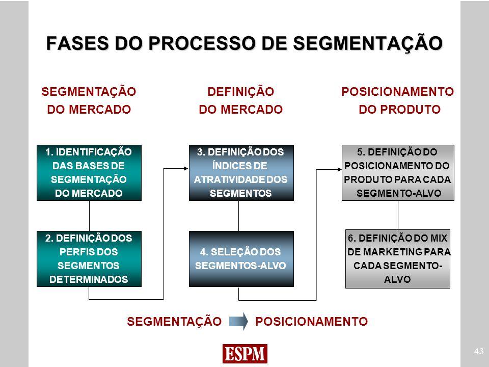 FASES DO PROCESSO DE SEGMENTAÇÃO