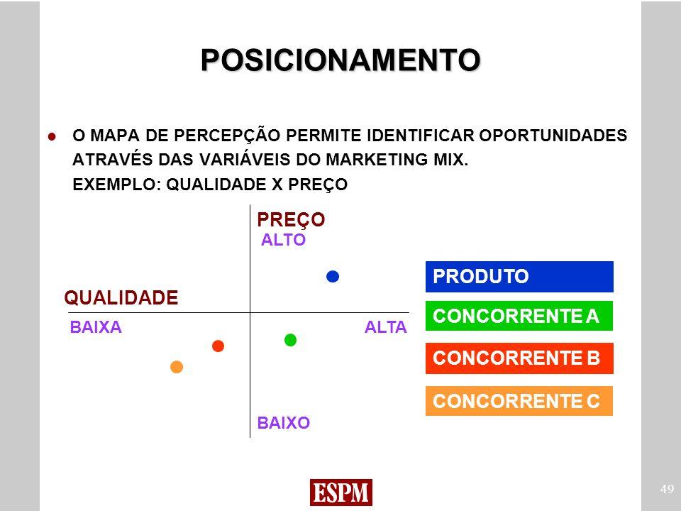 POSICIONAMENTO - PREÇO PRODUTO QUALIDADE CONCORRENTE A CONCORRENTE B