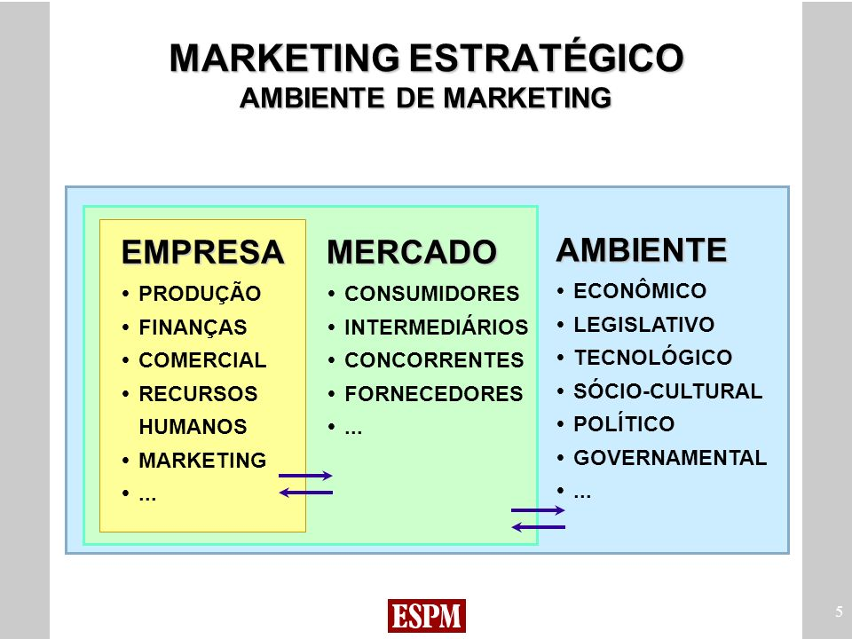 MARKETING ESTRATÉGICO AMBIENTE DE MARKETING