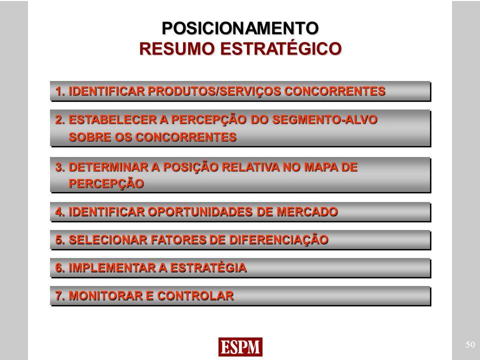 POSICIONAMENTO RESUMO ESTRATÉGICO