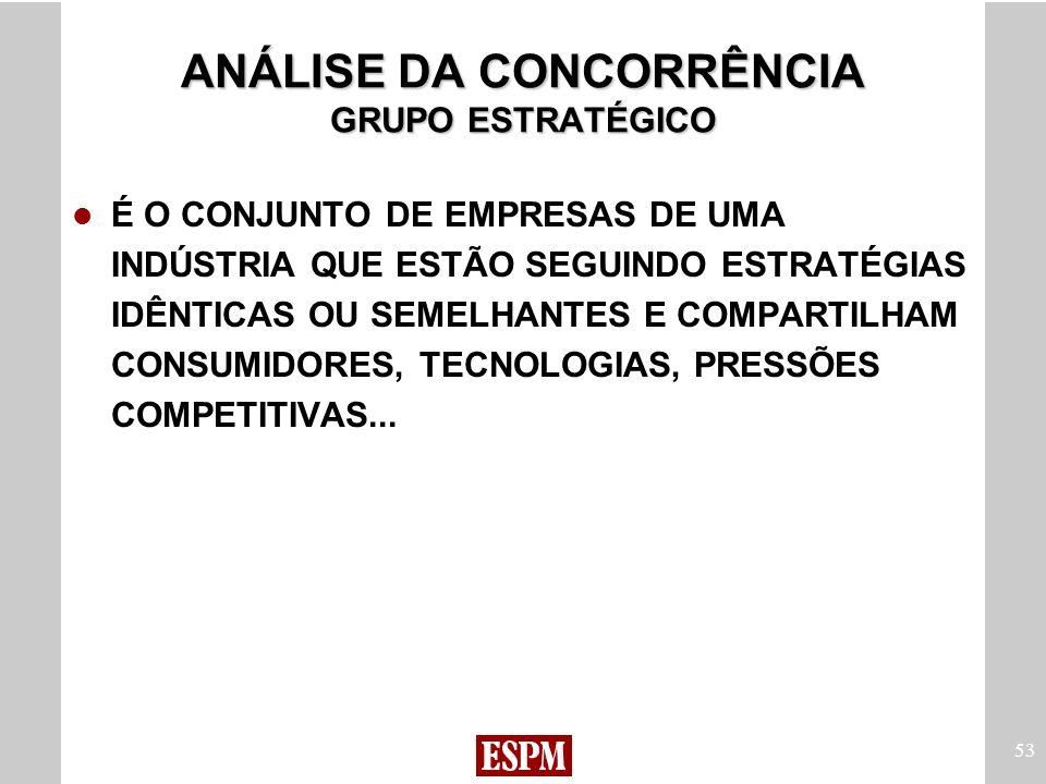 ANÁLISE DA CONCORRÊNCIA GRUPO ESTRATÉGICO