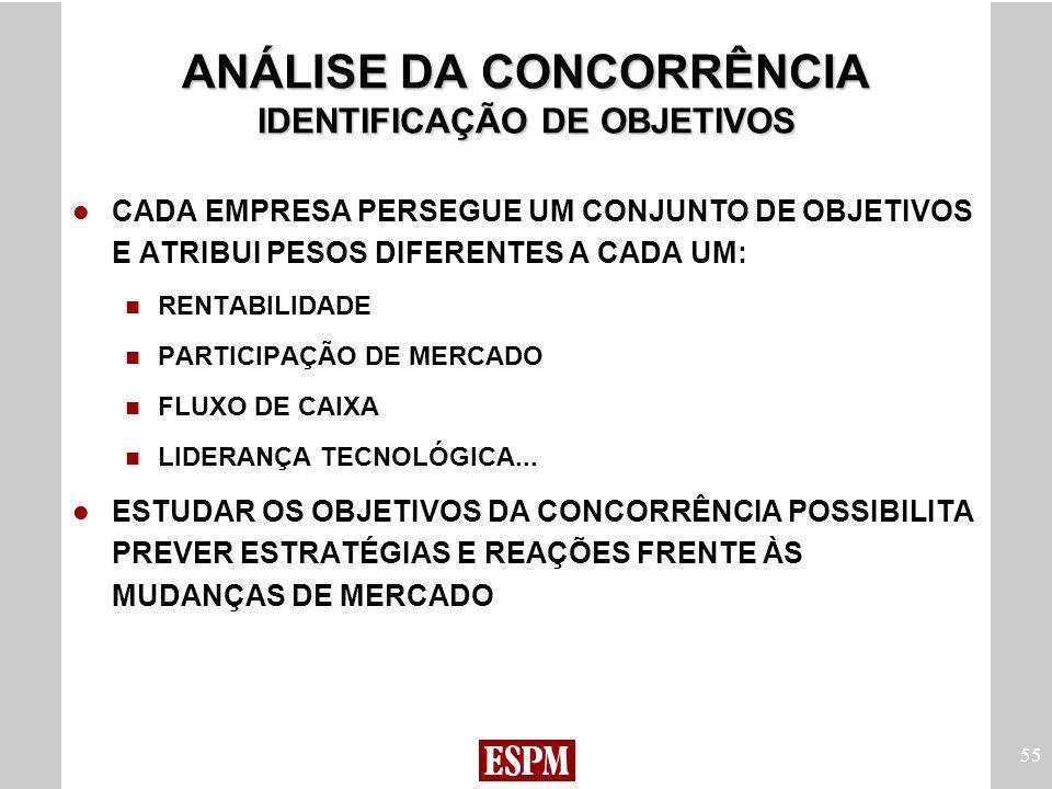 ANÁLISE DA CONCORRÊNCIA IDENTIFICAÇÃO DE OBJETIVOS