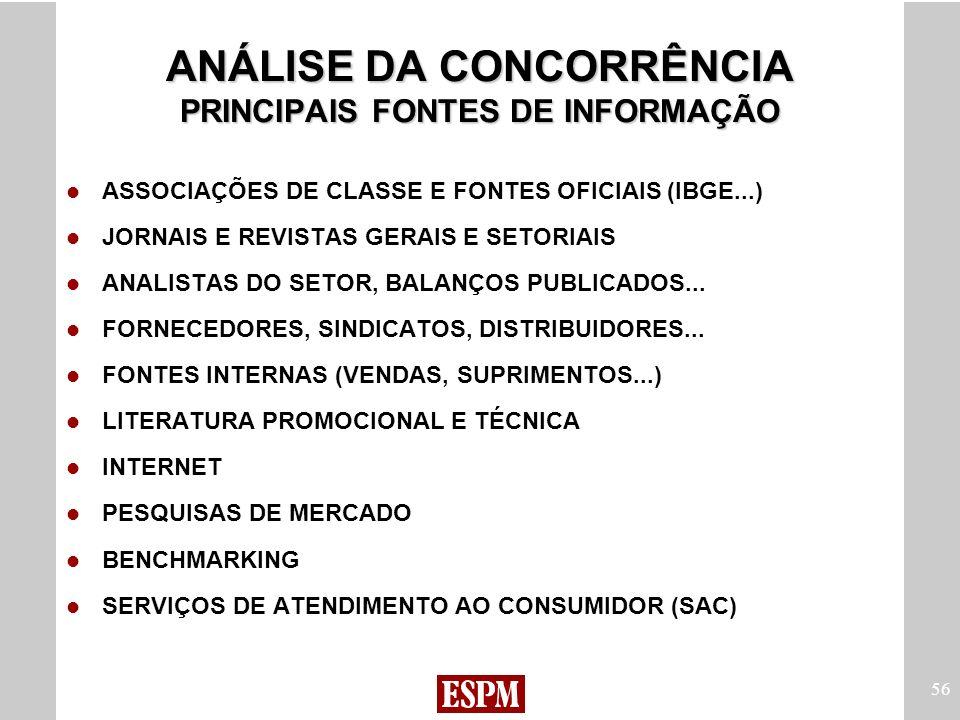 ANÁLISE DA CONCORRÊNCIA PRINCIPAIS FONTES DE INFORMAÇÃO
