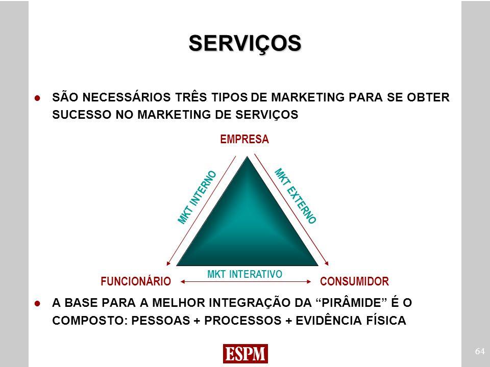 SERVIÇOS SÃO NECESSÁRIOS TRÊS TIPOS DE MARKETING PARA SE OBTER SUCESSO NO MARKETING DE SERVIÇOS.