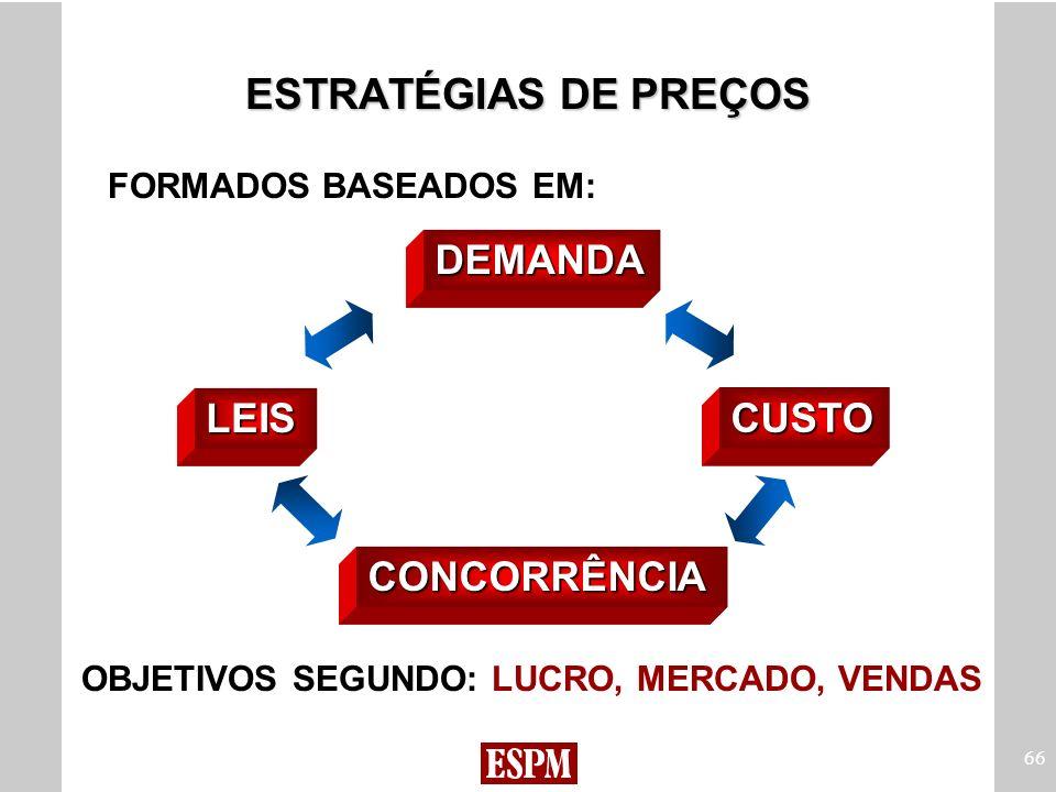 ESTRATÉGIAS DE PREÇOS DEMANDA LEIS CUSTO CONCORRÊNCIA