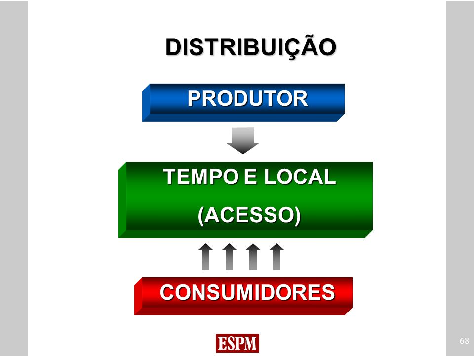 DISTRIBUIÇÃO PRODUTOR TEMPO E LOCAL (ACESSO) CONSUMIDORES