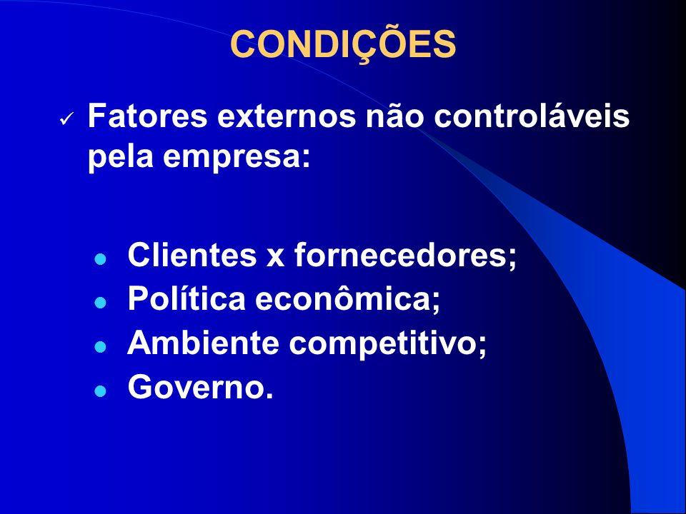 CONDIÇÕES Fatores externos não controláveis pela empresa: