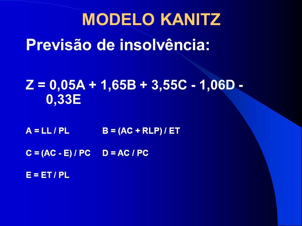 MODELO KANITZ Previsão de insolvência: