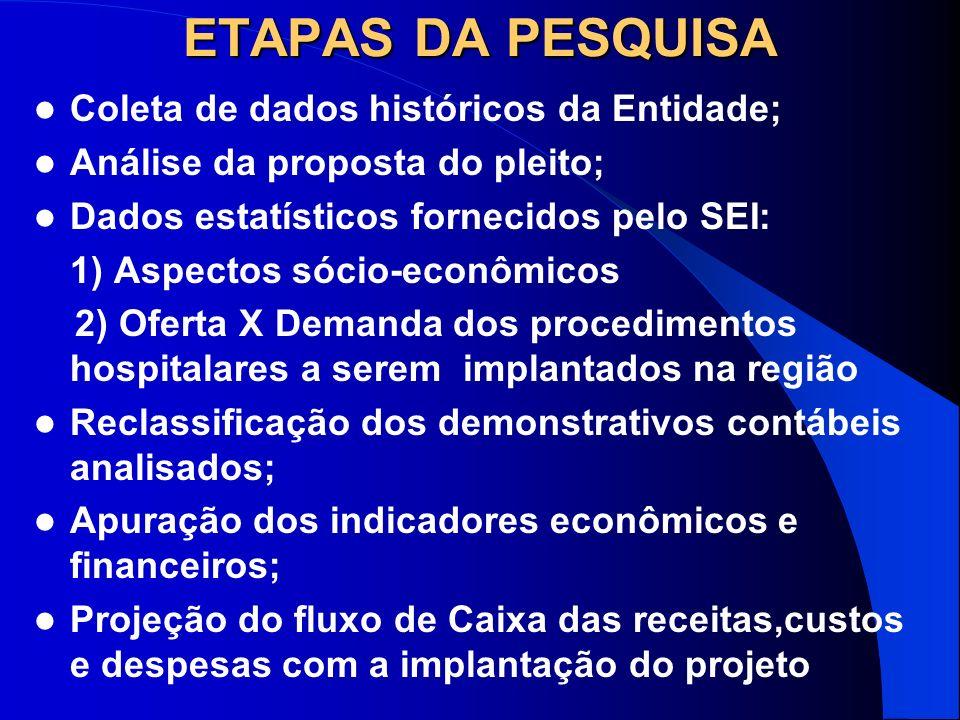 ETAPAS DA PESQUISA Coleta de dados históricos da Entidade;
