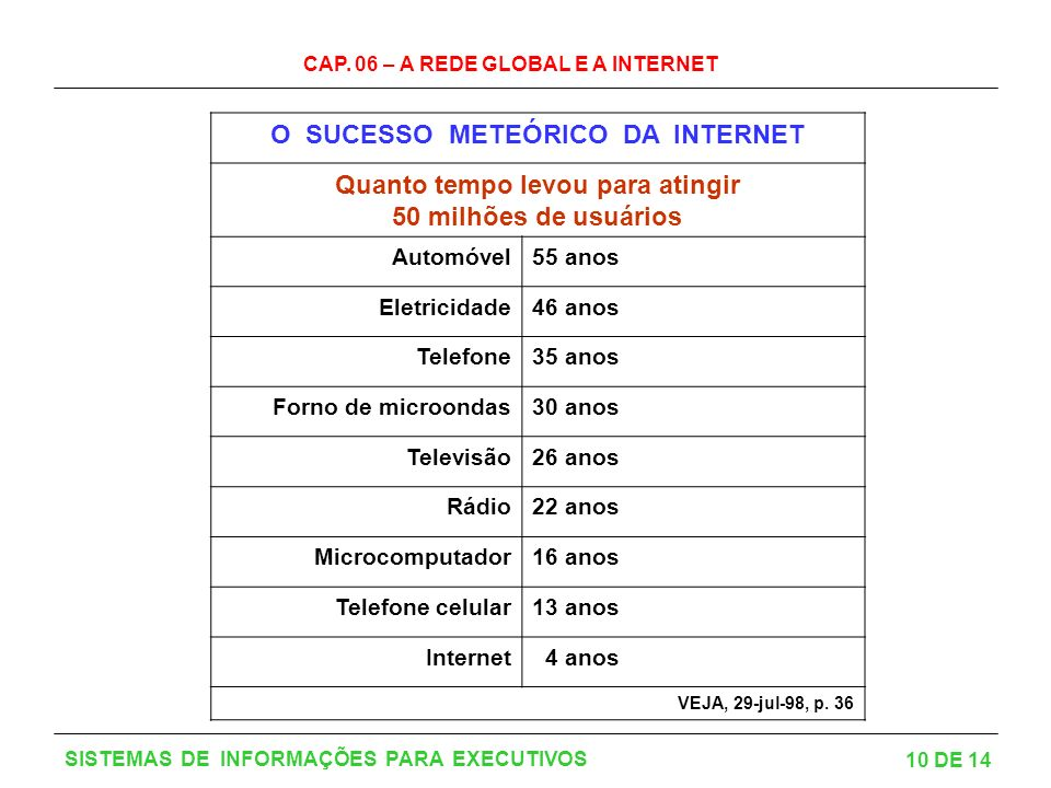 O SUCESSO METEÓRICO DA INTERNET Quanto tempo levou para atingir