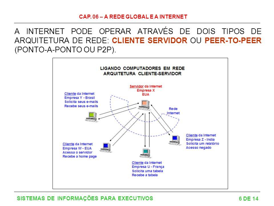 A INTERNET PODE OPERAR ATRAVÉS DE DOIS TIPOS DE ARQUITETURA DE REDE: CLIENTE SERVIDOR OU PEER-TO-PEER (PONTO-A-PONTO OU P2P).