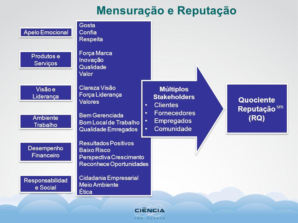 Mensuração e Reputação Múltiplos Stakeholders