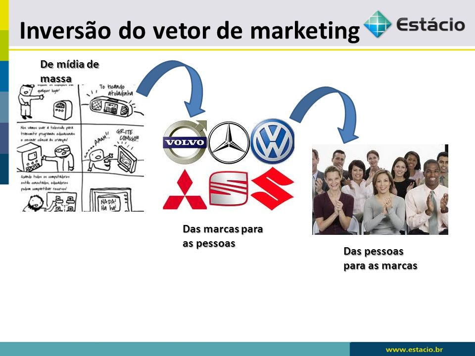 Inversão do vetor de marketing