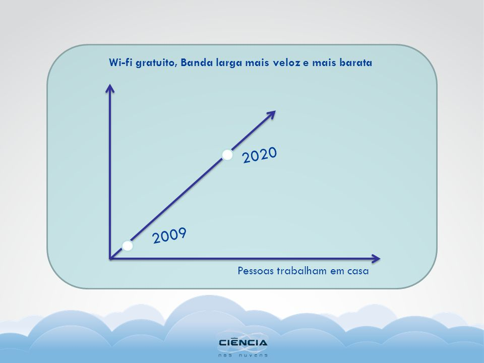 2020 2009 Wi-fi gratuito, Banda larga mais veloz e mais barata