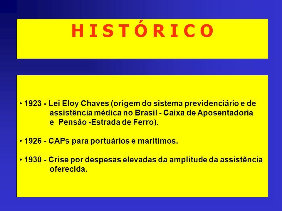 H I S T Ó R I C O 1923 - Lei Eloy Chaves (origem do sistema previdenciário e de. assistência médica no Brasil - Caixa de Aposentadoria.