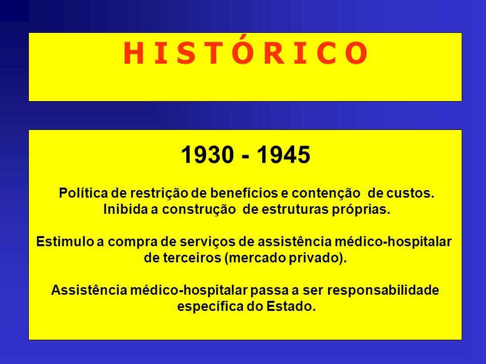 H I S T Ó R I C O 1930 - 1945. Política de restrição de benefícios e contenção de custos. Inibida a construção de estruturas próprias.