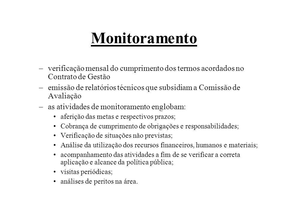 Monitoramento verificação mensal do cumprimento dos termos acordados no Contrato de Gestão.