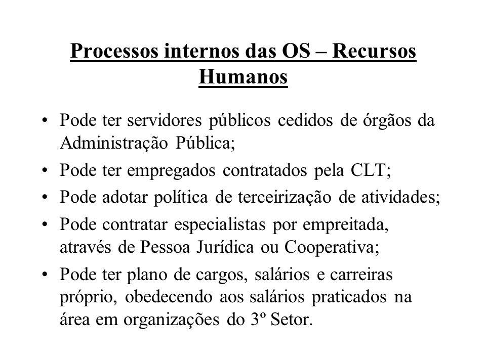 Processos internos das OS – Recursos Humanos