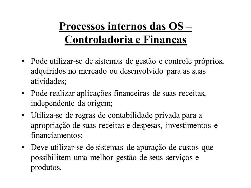 Processos internos das OS – Controladoria e Finanças