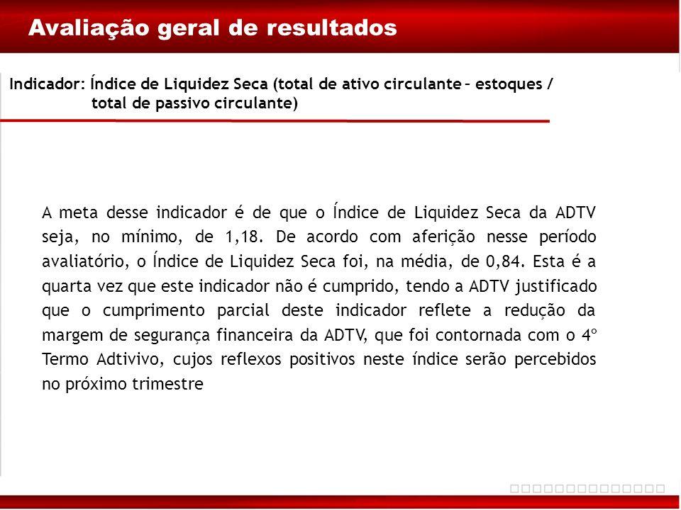 Indicador: Índice de Liquidez Seca (total de ativo circulante – estoques / total de passivo circulante)