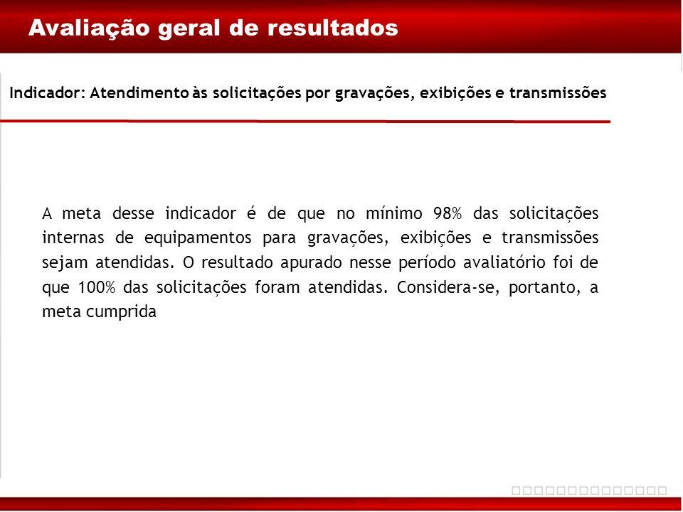 Indicador: Atendimento às solicitações por gravações, exibições e transmissões