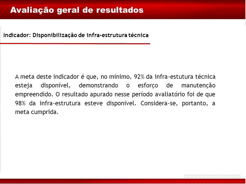Indicador: Disponibilização de infra-estrutura técnica