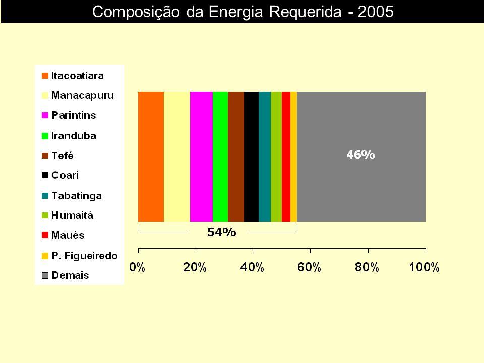 Composição da Energia Requerida - 2005