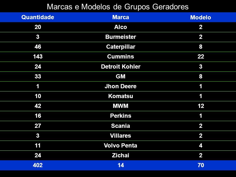 Marcas e Modelos de Grupos Geradores