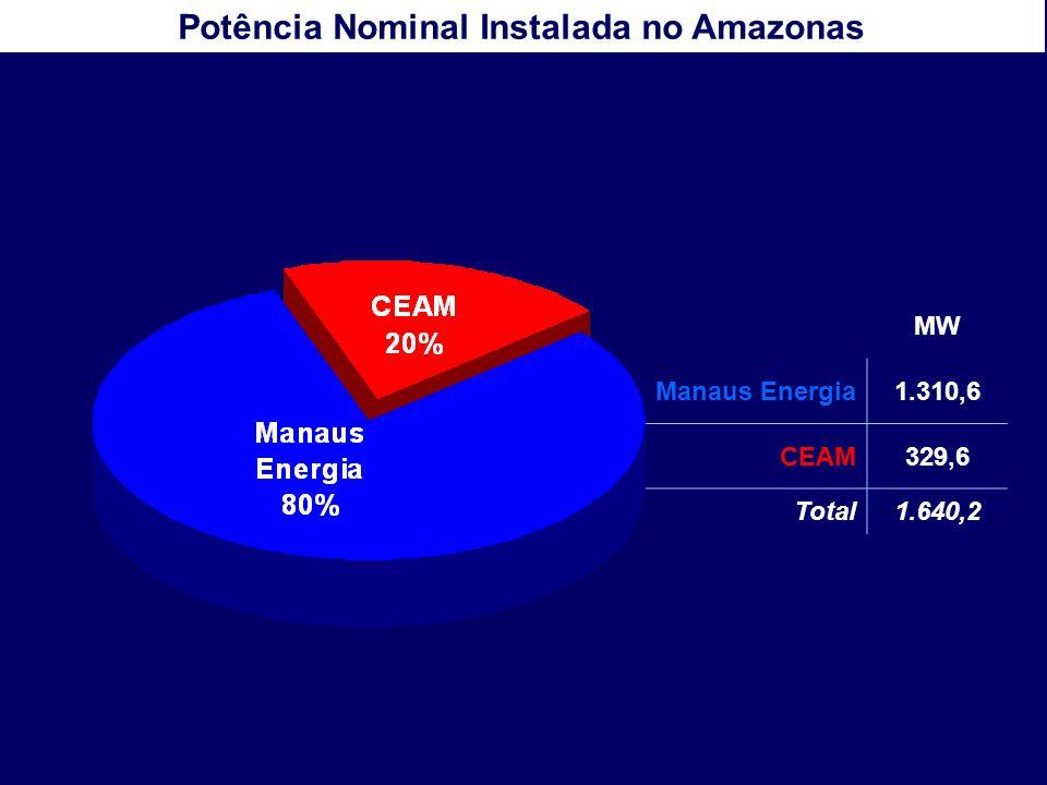 Potência Nominal Instalada no Amazonas