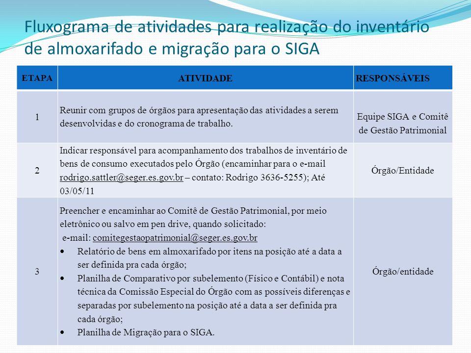 Equipe SIGA e Comitê de Gestão Patrimonial