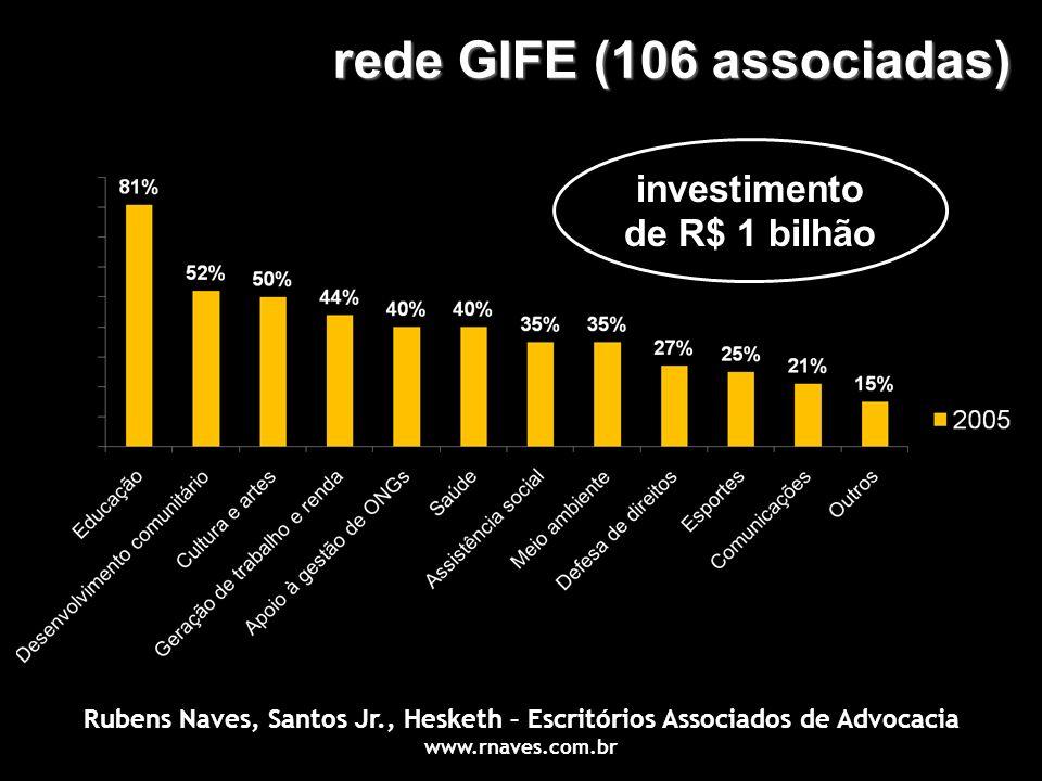 rede GIFE (106 associadas)