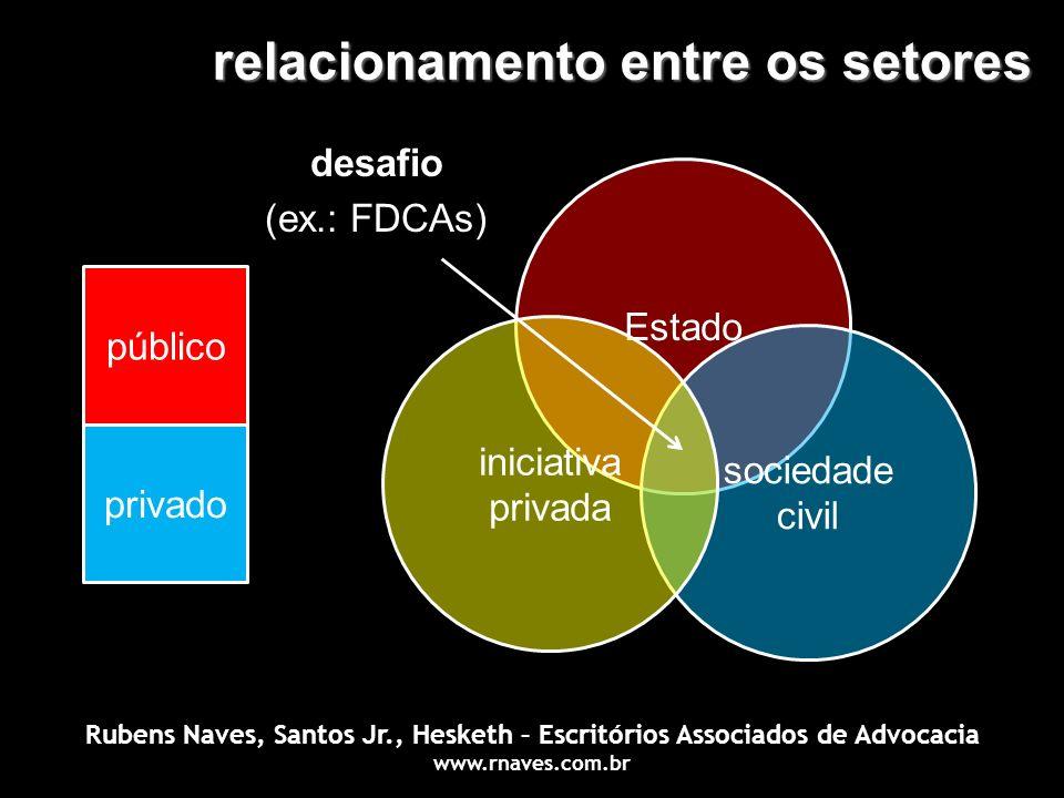 relacionamento entre os setores