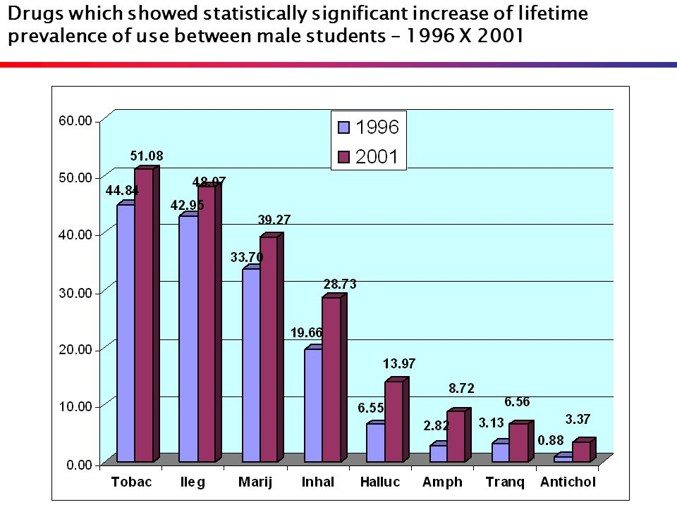 Drugs which showed statistically significant increase of lifetime prevalence of use between male students – 1996 X 2001