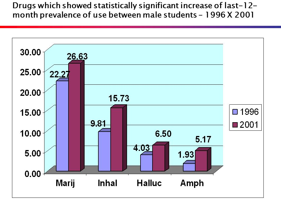 Drugs which showed statistically significant increase of last-12-month prevalence of use between male students – 1996 X 2001