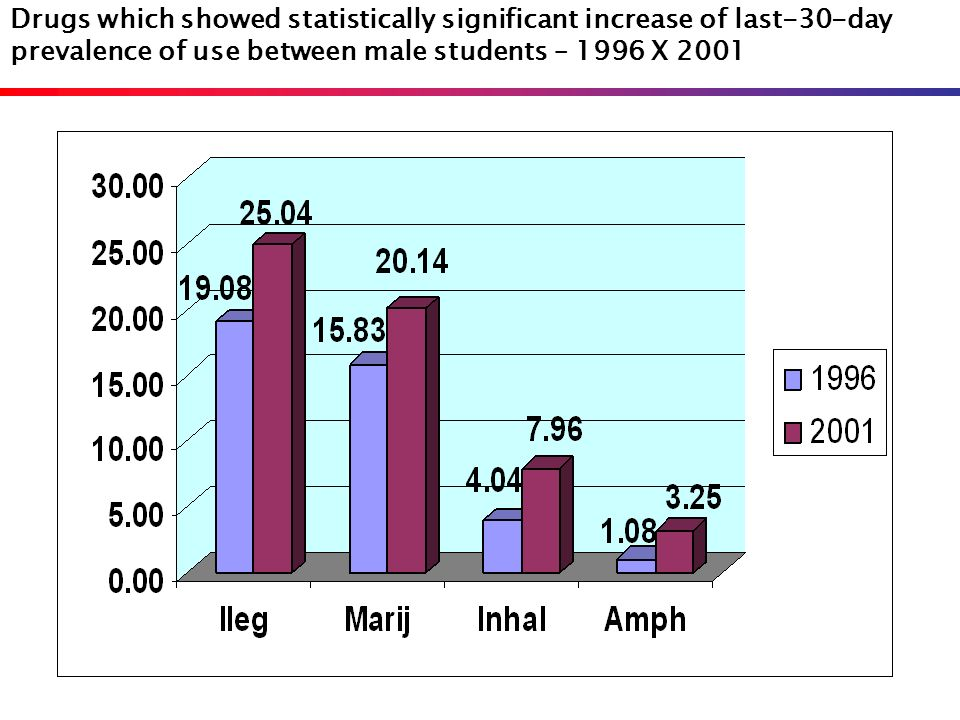 Drugs which showed statistically significant increase of last-30-day prevalence of use between male students – 1996 X 2001