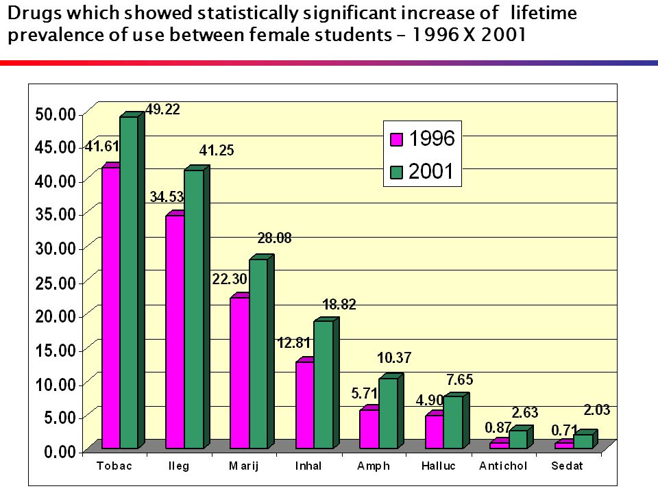 Drugs which showed statistically significant increase of lifetime prevalence of use between female students – 1996 X 2001