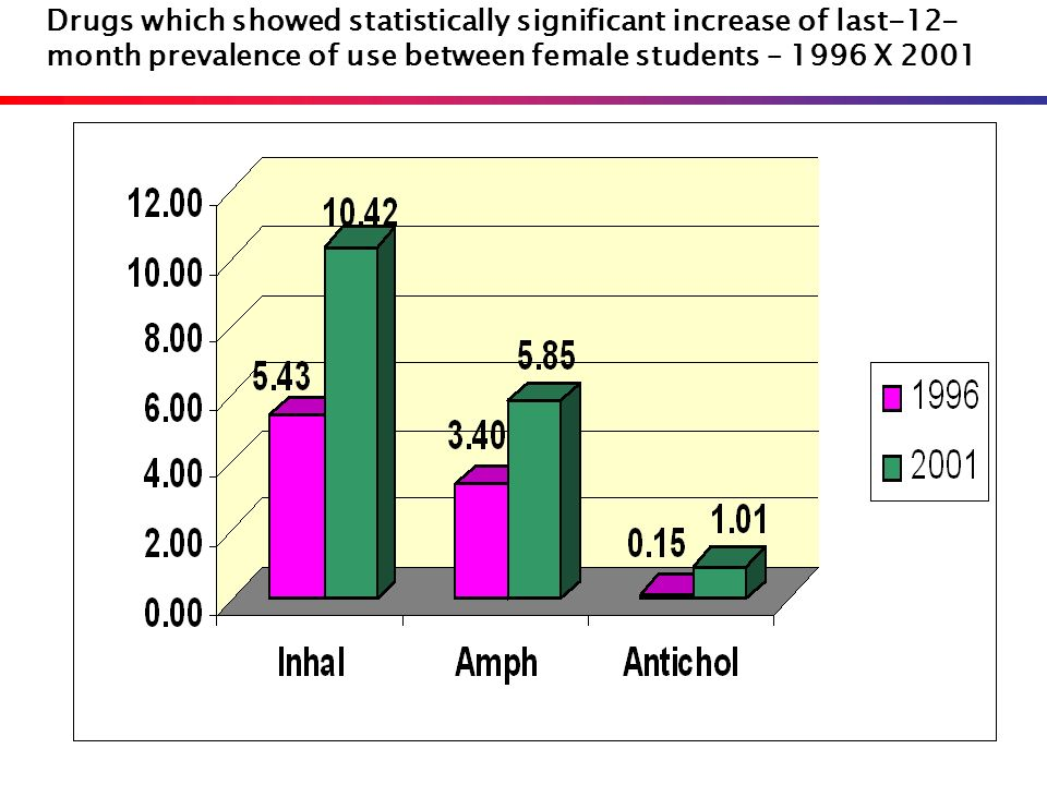 Drugs which showed statistically significant increase of last-12-month prevalence of use between female students – 1996 X 2001