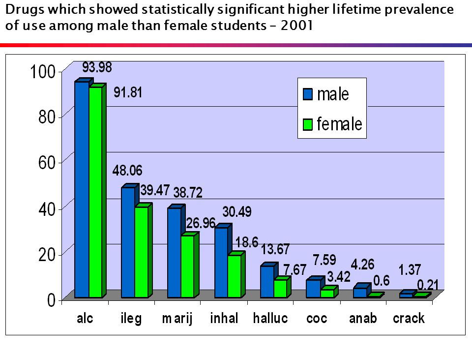 Drugs which showed statistically significant higher lifetime prevalence of use among male than female students – 2001