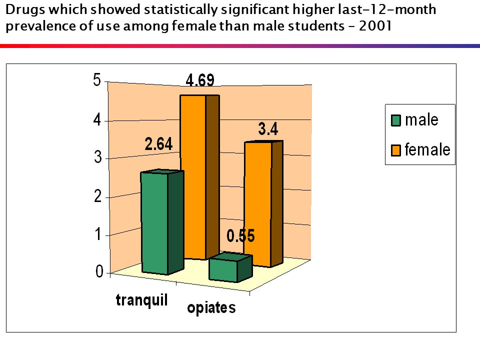 Drugs which showed statistically significant higher last-12-month prevalence of use among female than male students – 2001