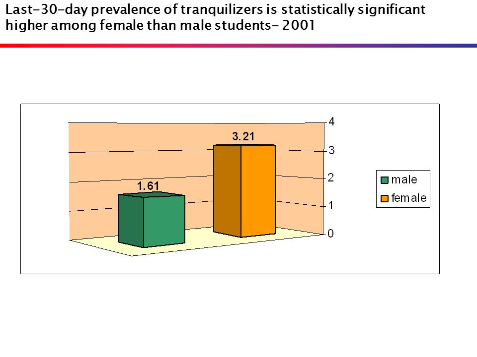 Last-30-day prevalence of tranquilizers is statistically significant higher among female than male students- 2001