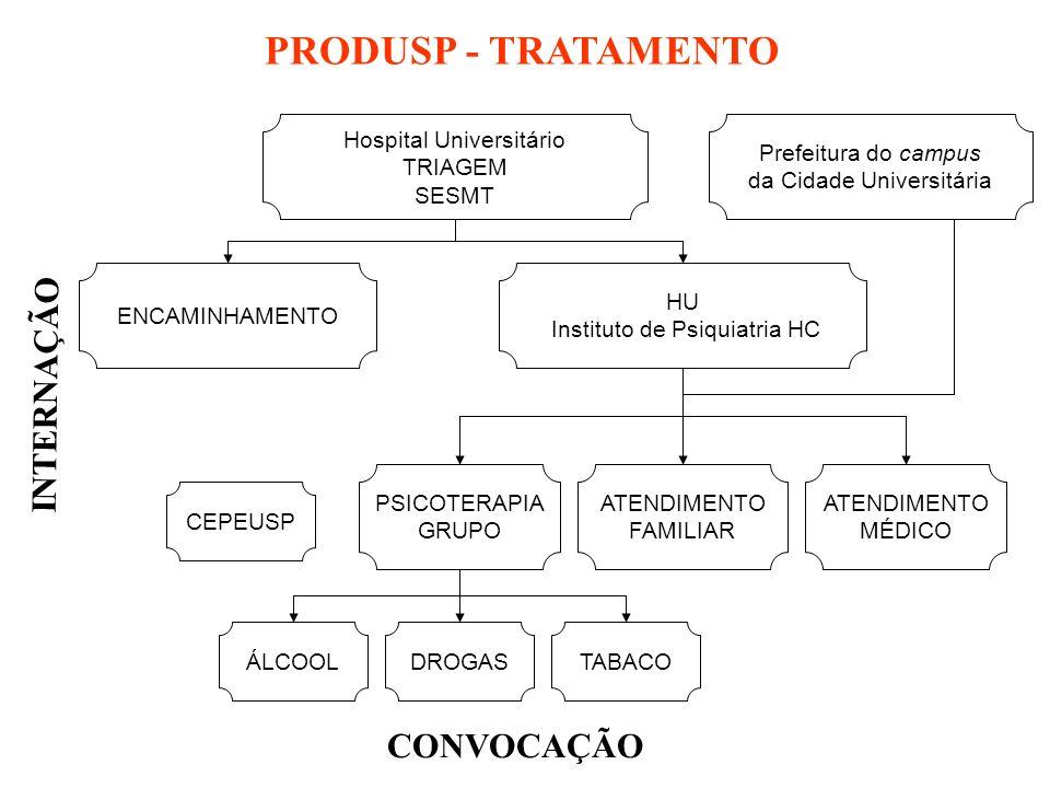 PRODUSP - TRATAMENTO INTERNAÇÃO CONVOCAÇÃO Hospital Universitário