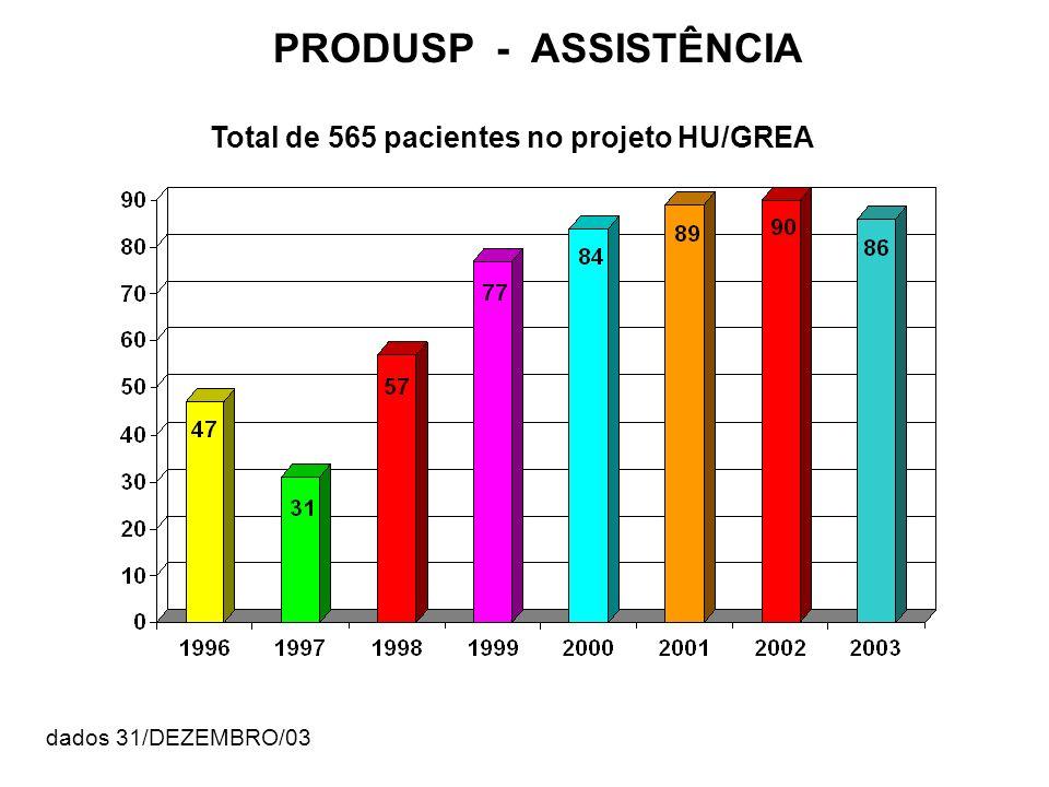 PRODUSP - ASSISTÊNCIA Total de 565 pacientes no projeto HU/GREA