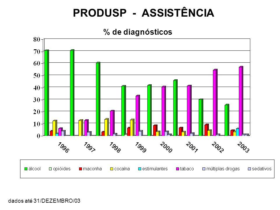 PRODUSP - ASSISTÊNCIA % de diagnósticos dados até 31/DEZEMBRO/03