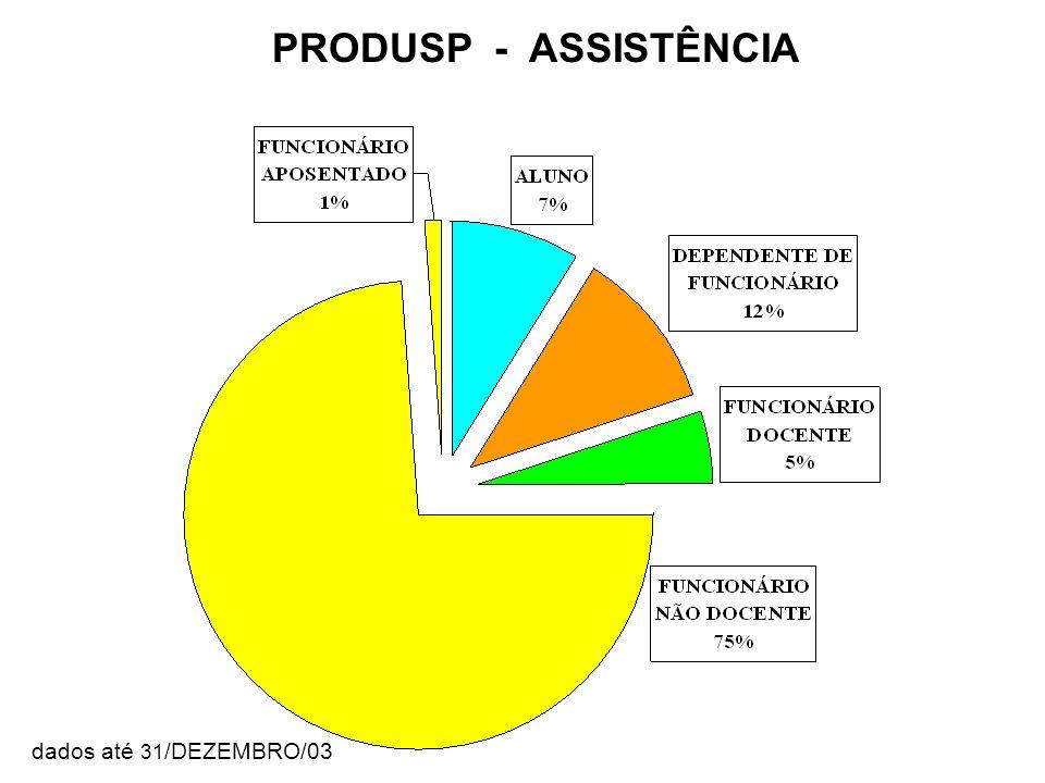 PRODUSP - ASSISTÊNCIA Categoria dados até 31/DEZEMBRO/03