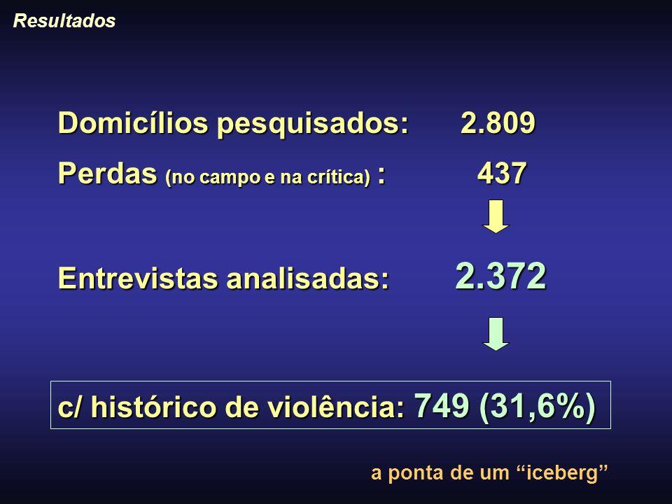 Domicílios pesquisados: 2.809