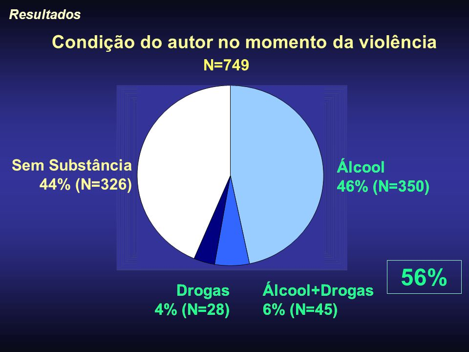 56% Condição do autor no momento da violência N=749 Sem Substância