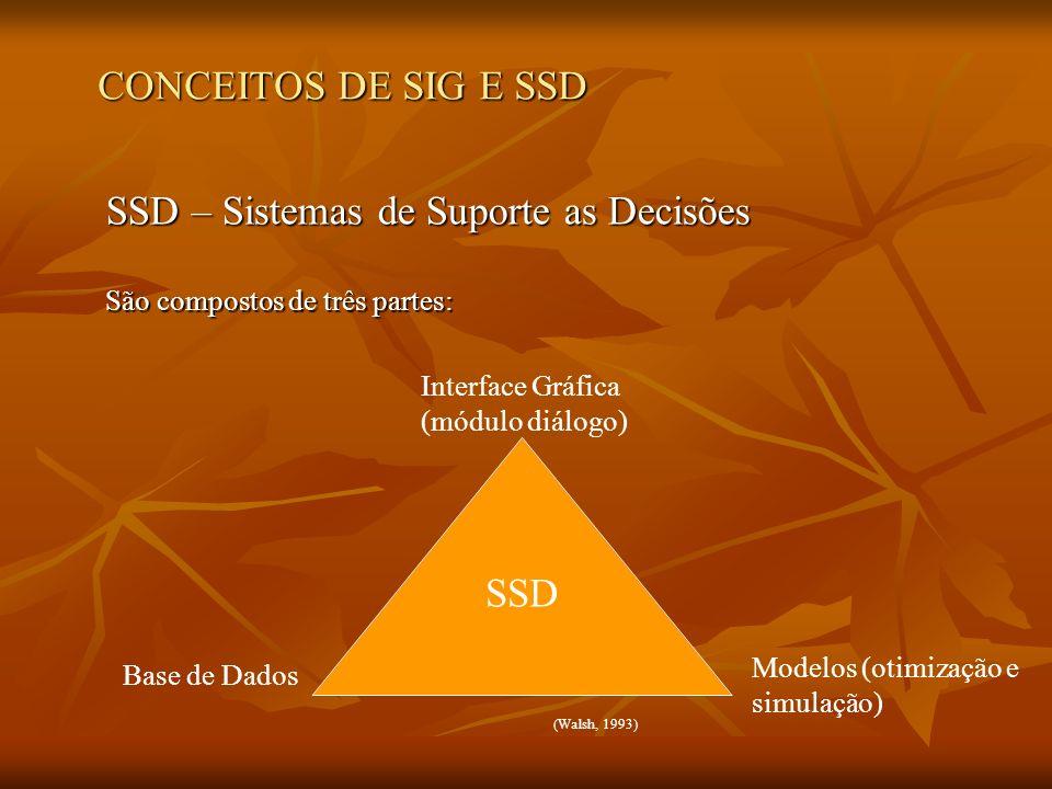 SSD – Sistemas de Suporte as Decisões