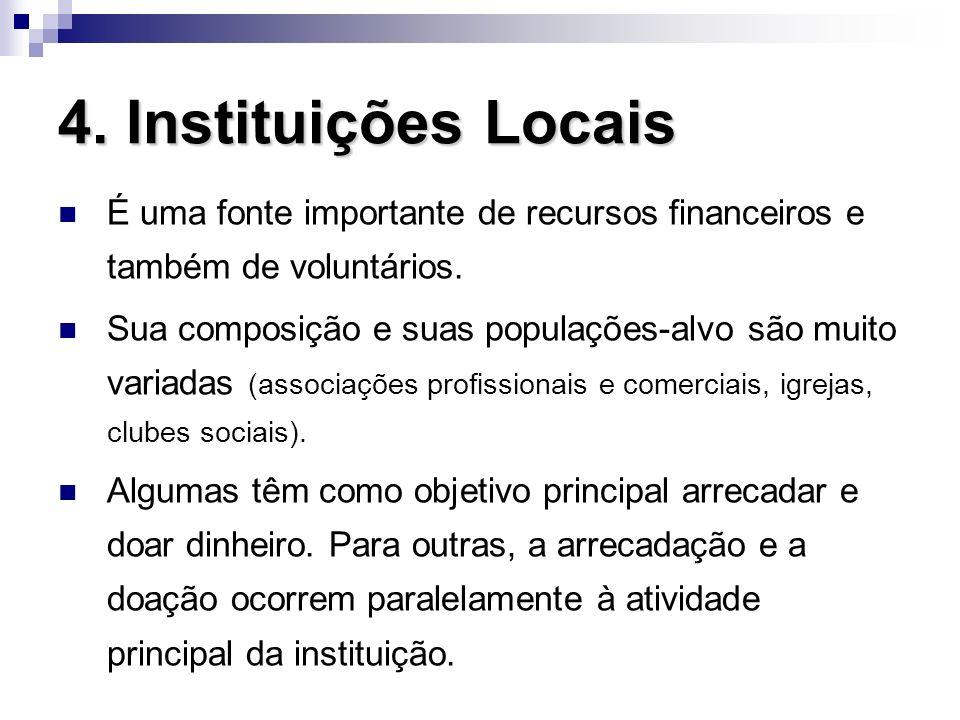 4. Instituições Locais É uma fonte importante de recursos financeiros e também de voluntários.