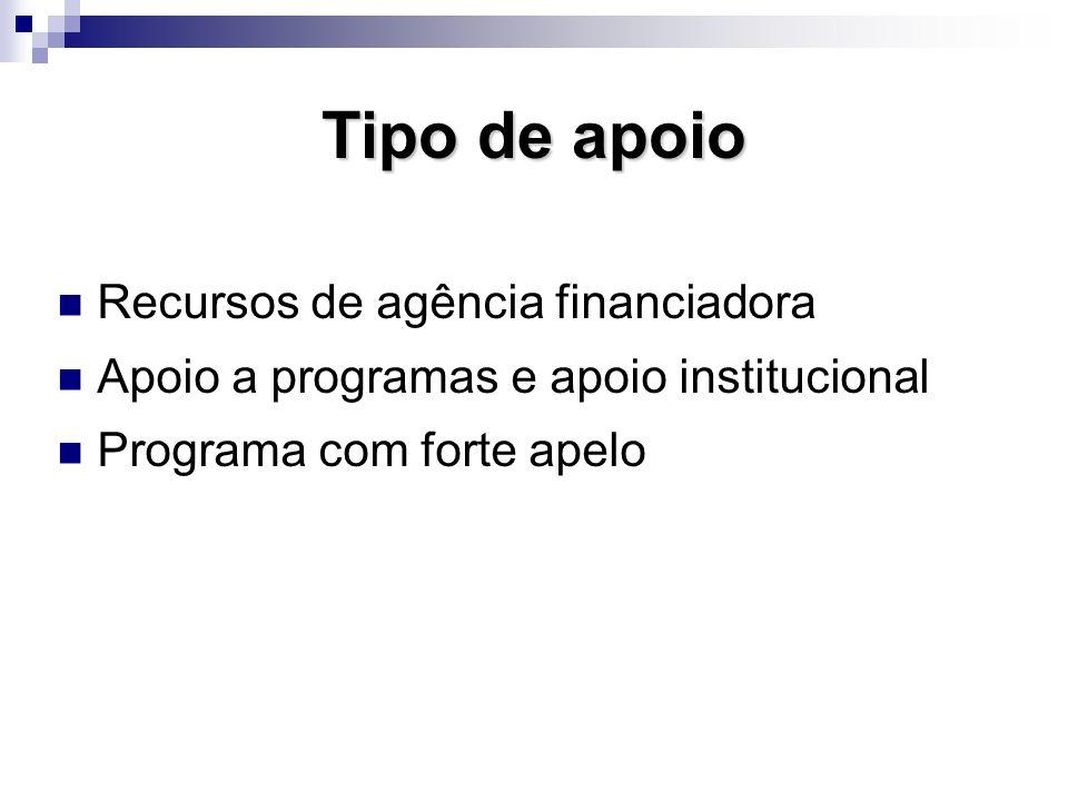 Tipo de apoio Recursos de agência financiadora