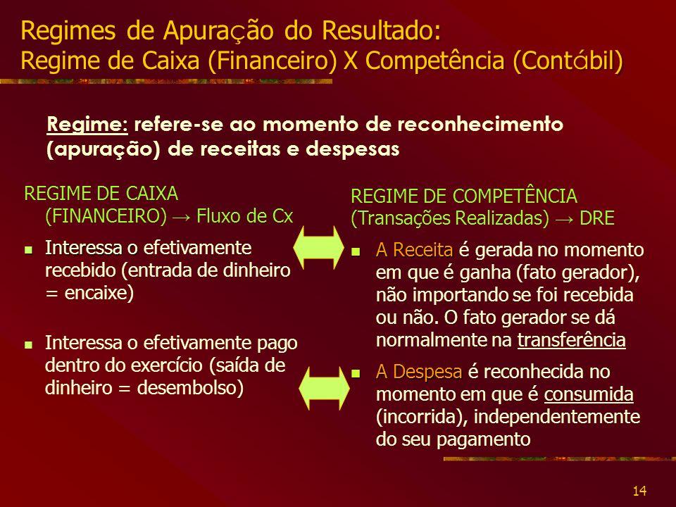 Regimes de Apuração do Resultado: Regime de Caixa (Financeiro) X Competência (Contábil)